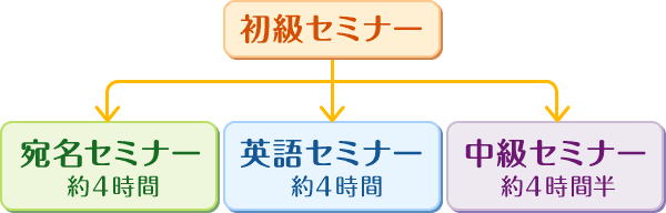 図:初級セミナー修了後は、宛名セミナー・英語セミナー・中級セミナーが受講可能