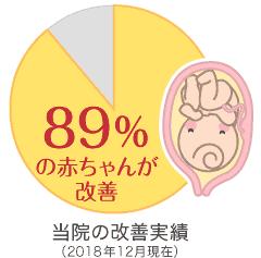 グラフ—当院の改善実績 :89%の赤ちゃんが改善(2018年12月現在)