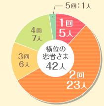 グラフ—横位の患者さまの治療回数
