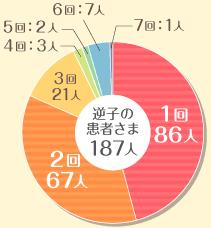 グラフ—逆子の患者さまの治療回数